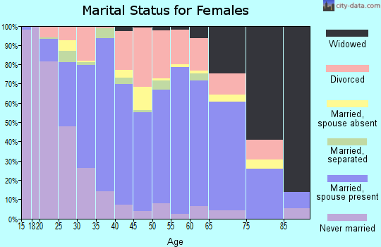 Zip code 47591 marital status for females