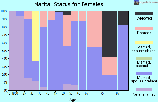 Zip code 47597 marital status for females