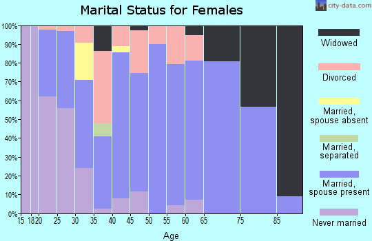 Zip code 47610 marital status for females