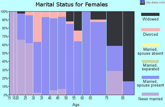 Zip code 47613 marital status for females