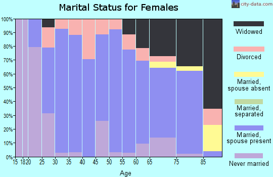 Zip code 47665 marital status for females