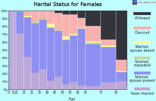 Zip code 47711 marital status for females