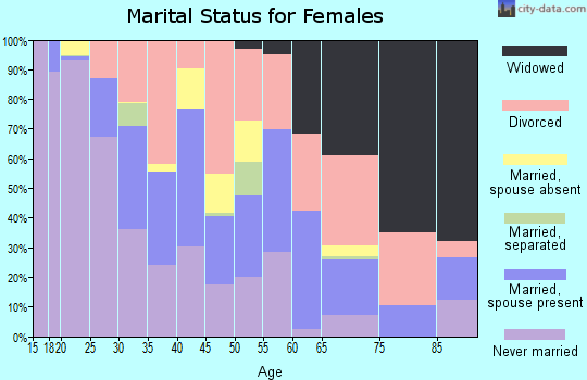 Zip code 47713 marital status for females