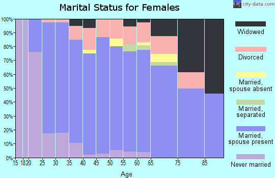 Zip code 47725 marital status for females