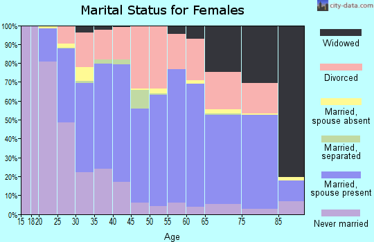 Zip code 47802 marital status for females