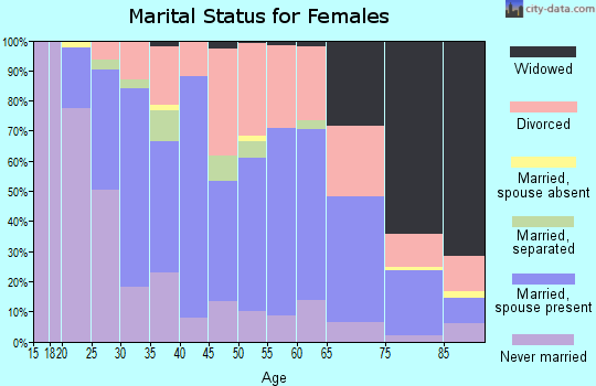 Zip code 47803 marital status for females