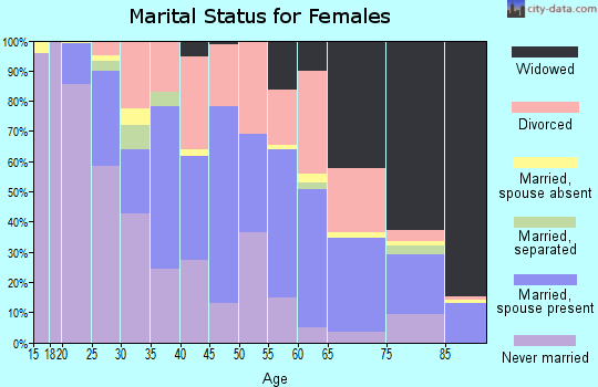 Zip code 47904 marital status for females