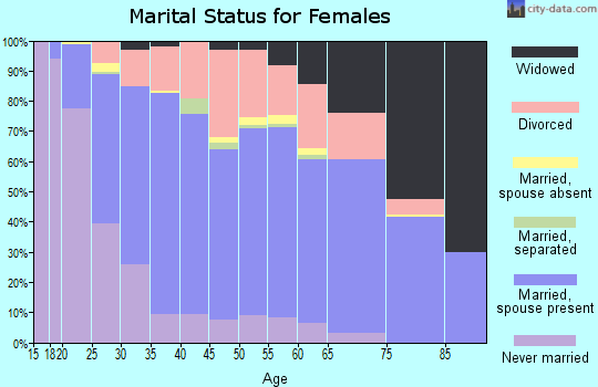 Zip code 47909 marital status for females