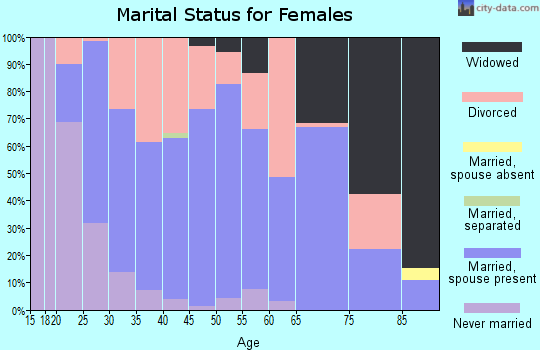 Zip code 47918 marital status for females