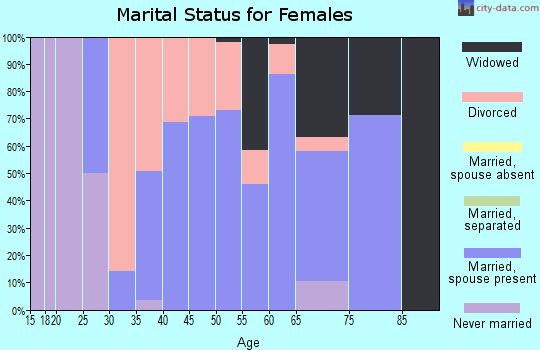 Zip code 47926 marital status for females