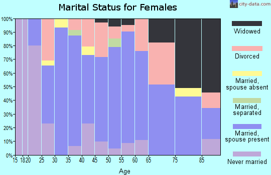 Zip code 47951 marital status for females