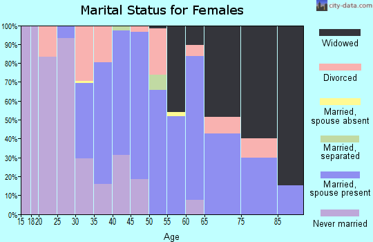 Zip code 47957 marital status for females