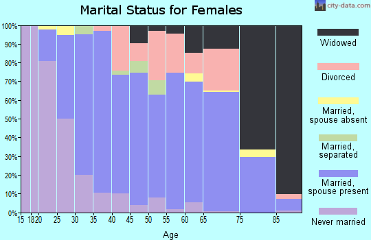 Zip code 47978 marital status for females