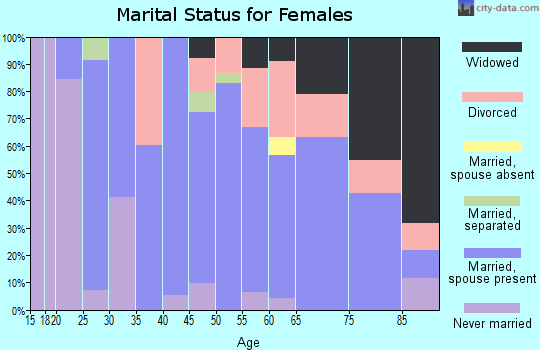 Zip code 47987 marital status for females