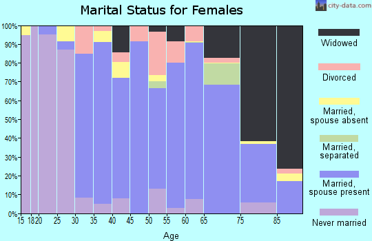 Zip code 48054 marital status for females