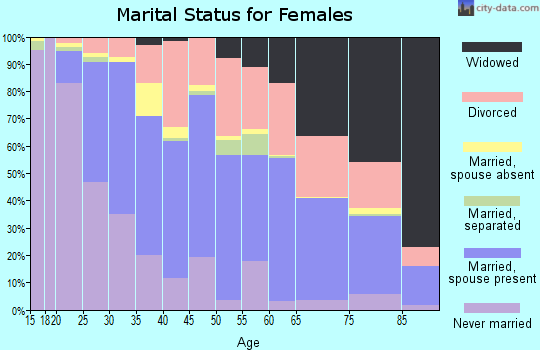 Zip code 48071 marital status for females