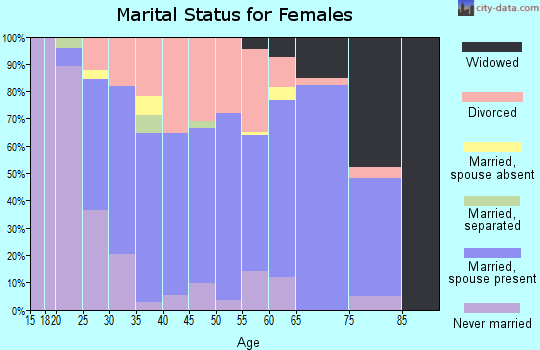 Zip code 48074 marital status for females
