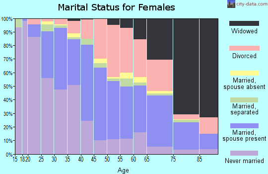 Zip code 48089 marital status for females