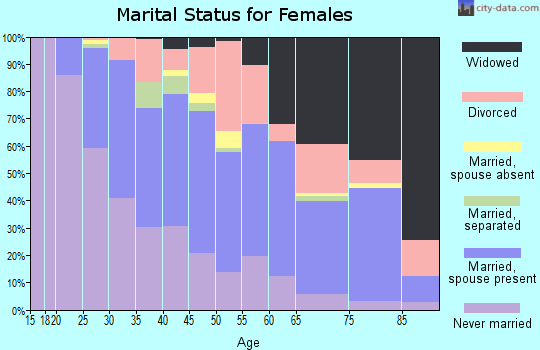 Zip code 48091 marital status for females