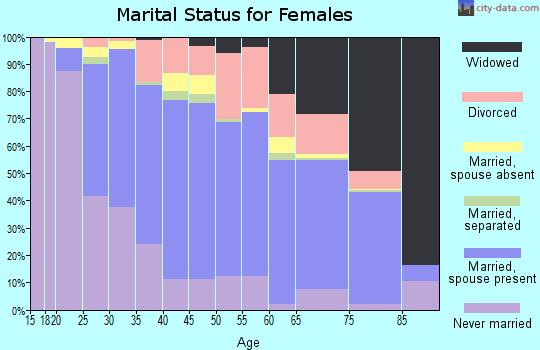 Zip code 48092 marital status for females