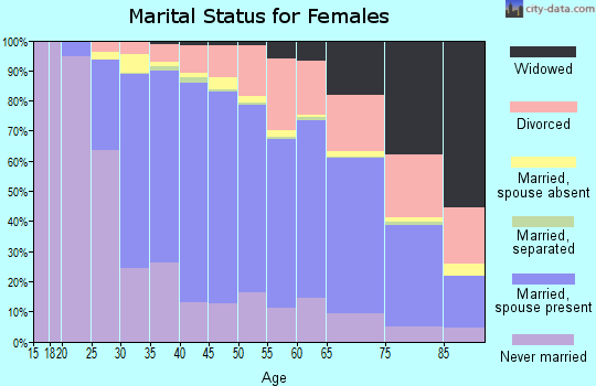 Zip code 48103 marital status for females