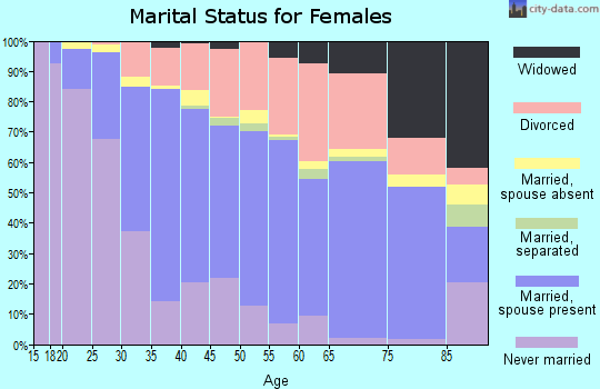 Zip code 48108 marital status for females