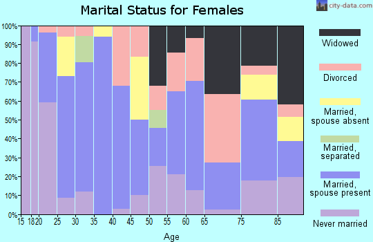 Zip code 48120 marital status for females