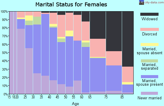 Zip code 48125 marital status for females