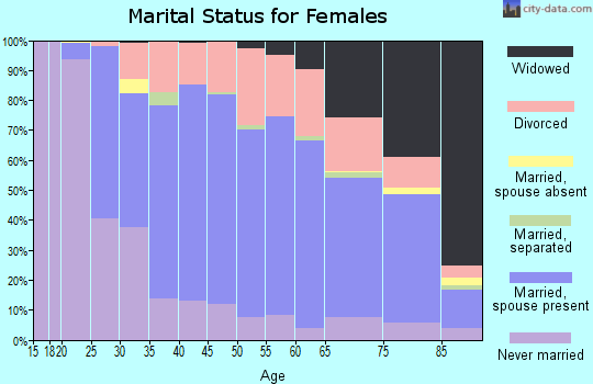 Zip code 48150 marital status for females