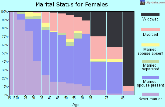 Zip code 48174 marital status for females