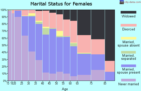 Zip code 48186 marital status for females