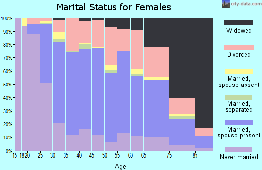Zip code 48192 marital status for females
