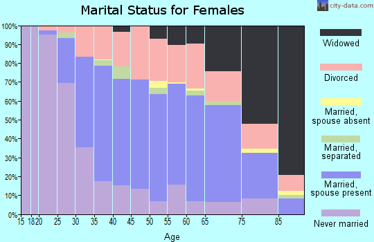 Zip code 48195 marital status for females
