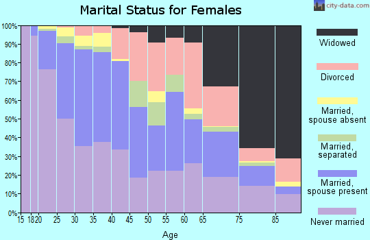 Zip code 48210 marital status for females