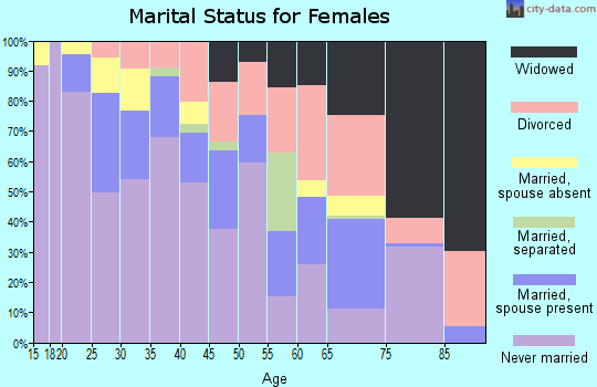 Zip code 48211 marital status for females