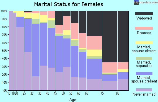 Zip code 48212 marital status for females