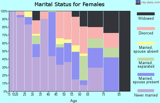 Zip code 48216 marital status for females