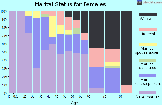 Zip code 48217 marital status for females