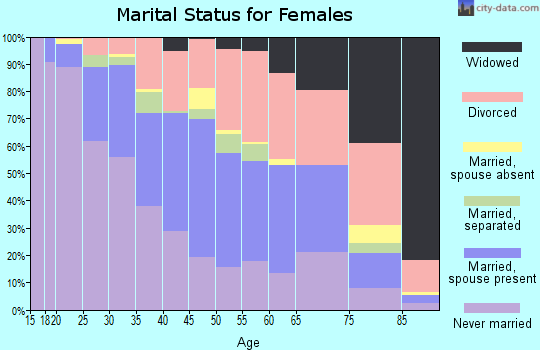 Zip code 48220 marital status for females