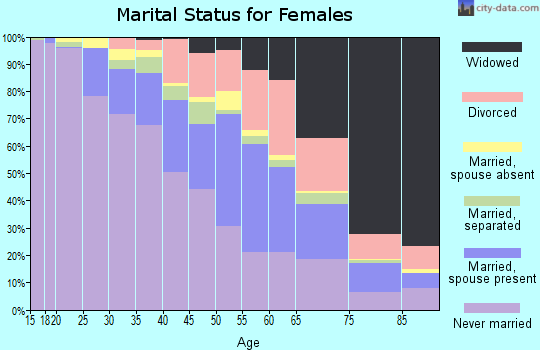 Zip code 48224 marital status for females