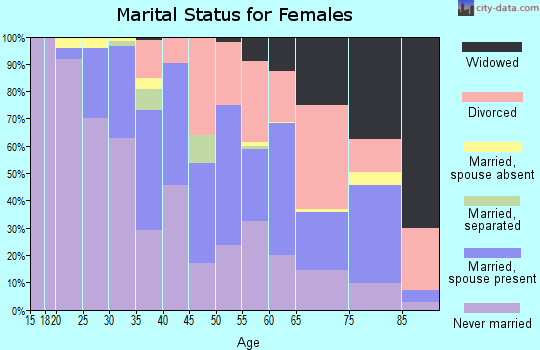 Zip code 48225 marital status for females