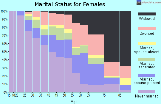 Zip code 48227 marital status for females