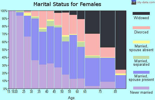 Zip code 48239 marital status for females