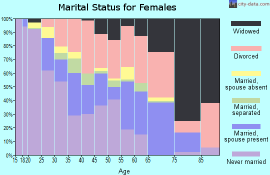 Zip code 48342 marital status for females