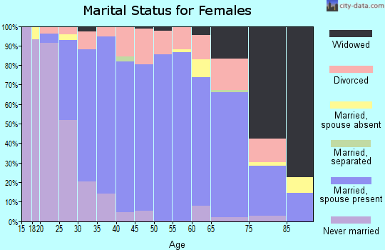 Zip code 48362 marital status for females