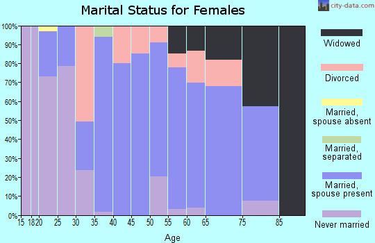 Zip code 48367 marital status for females