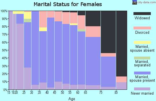 Zip code 48371 marital status for females