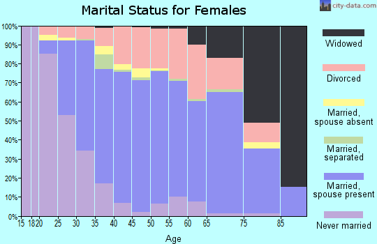 Zip code 48390 marital status for females