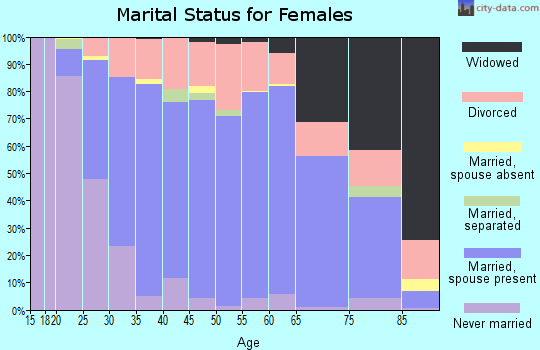 Zip code 48442 marital status for females