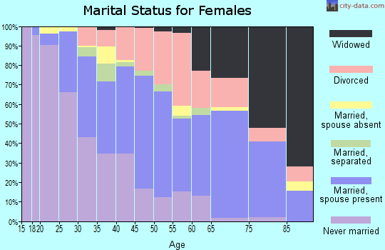 Zip code 48458 marital status for females